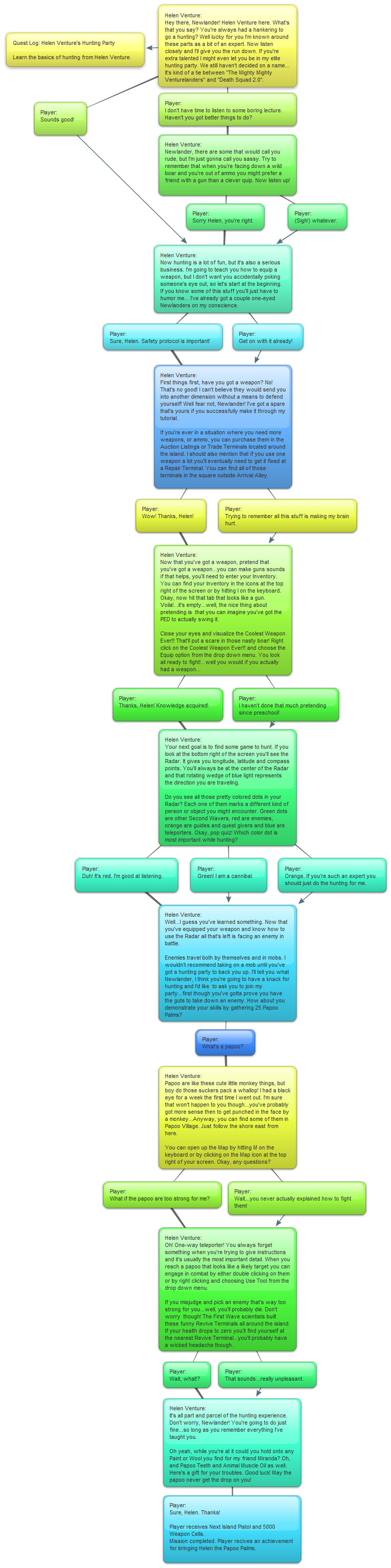 Mission Helen Ventures Hunting Party Walkthrough Flowchart.jpg