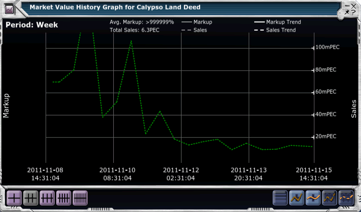 Calypso Land Deeds 1st Week Sales.png
