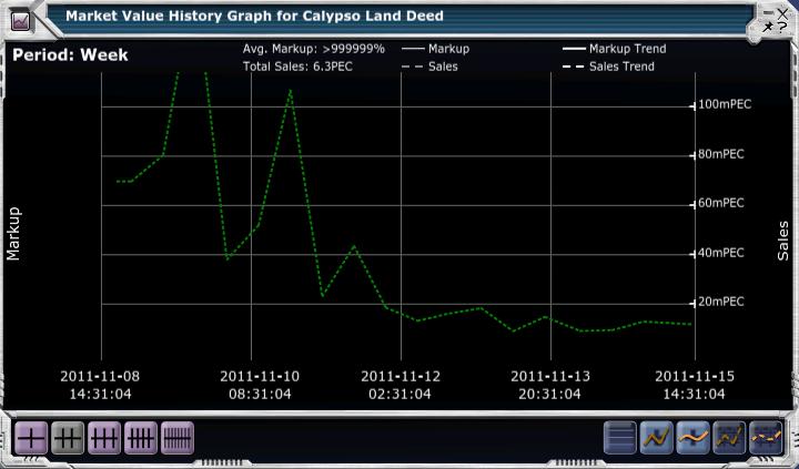 Calypso Land Deeds 1st Week Sales.png