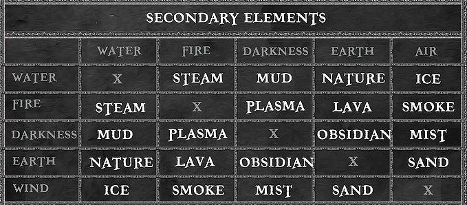 Rune Combinations